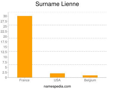 Surname Lienne