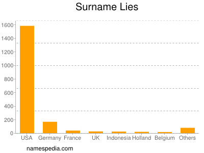 Surname Lies