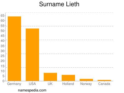 Surname Lieth