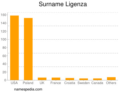 Surname Ligenza