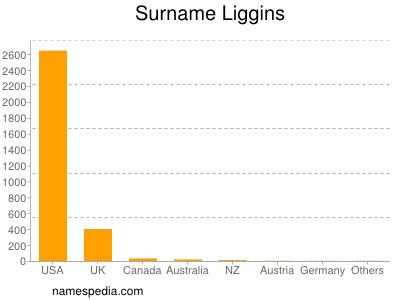 Surname Liggins
