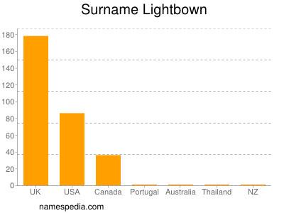 Surname Lightbown