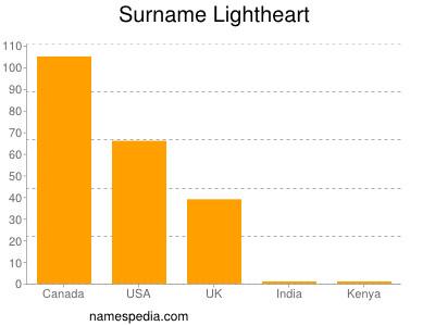 Surname Lightheart