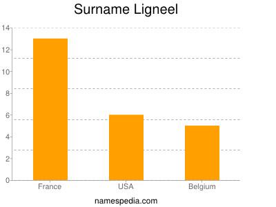 Surname Ligneel