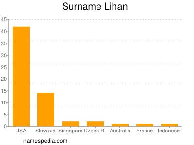 Surname Lihan