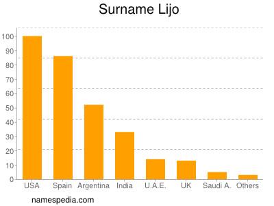 Surname Lijo