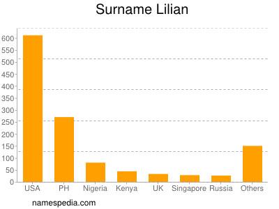 Surname Lilian
