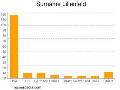 Surname Lilienfeld