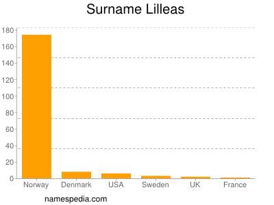 Surname Lilleas