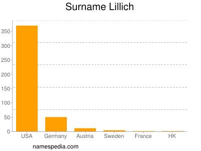 Surname Lillich