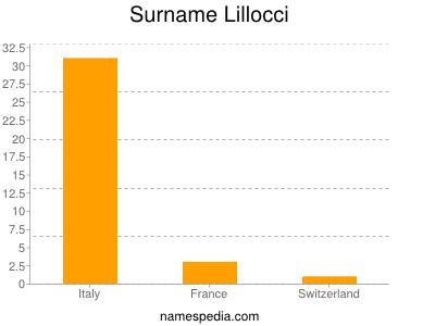 Surname Lillocci