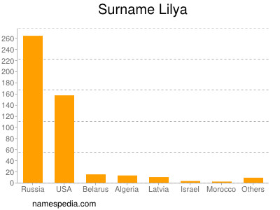Surname Lilya
