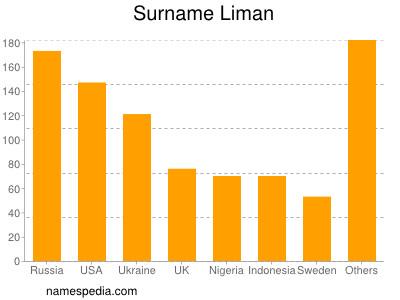 Surname Liman