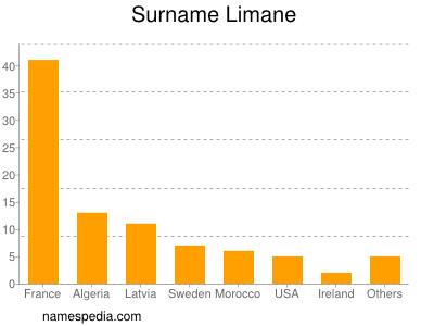 Surname Limane