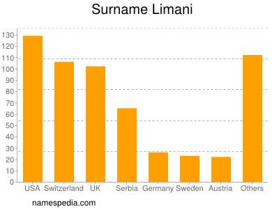 Surname Limani