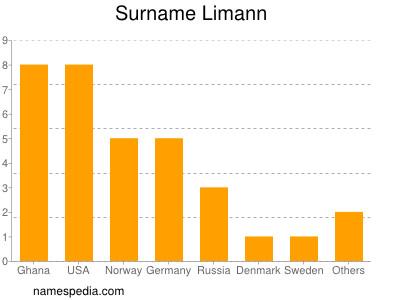 Surname Limann