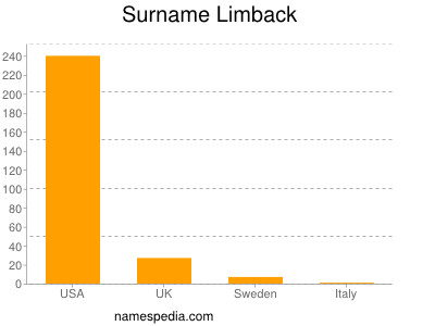 Surname Limback