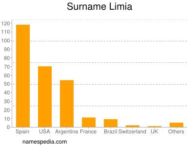 Surname Limia