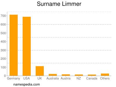 Surname Limmer