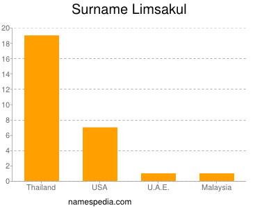 Surname Limsakul
