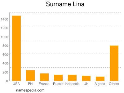 Surname Lina