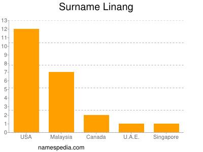 Surname Linang