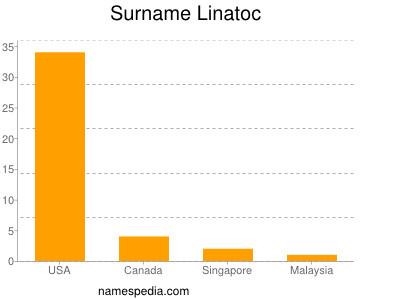 Surname Linatoc
