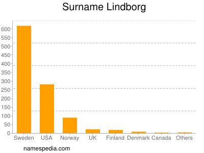 Surname Lindborg