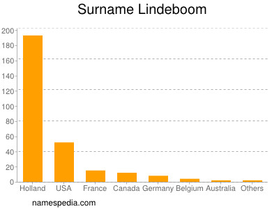 Surname Lindeboom
