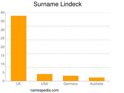 Surname Lindeck