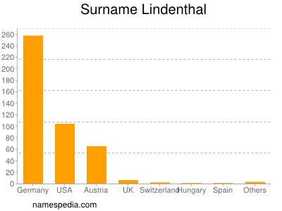 Surname Lindenthal