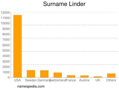 Surname Linder