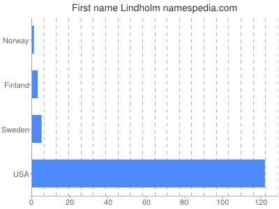 Given name Lindholm