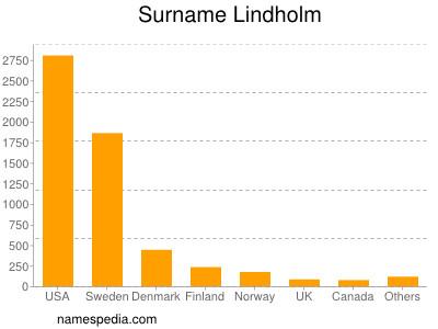 Surname Lindholm