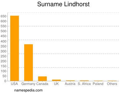 Surname Lindhorst