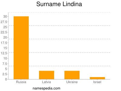 Surname Lindina