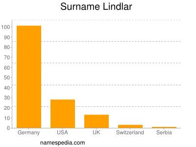Surname Lindlar