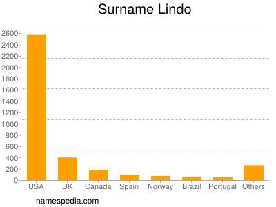 Surname Lindo