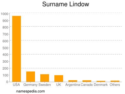 Surname Lindow