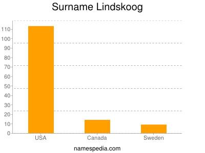 Surname Lindskoog