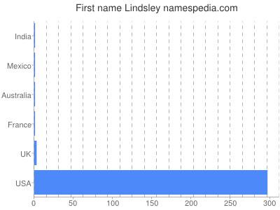 Given name Lindsley