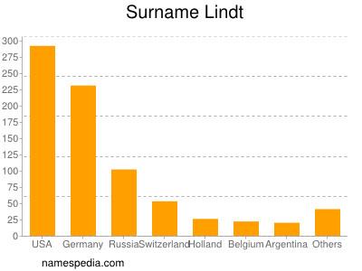 Surname Lindt
