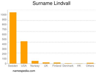 Surname Lindvall
