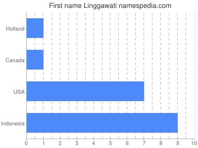Given name Linggawati
