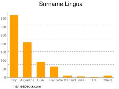 Surname Lingua