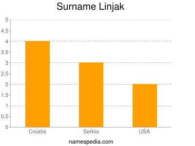 Surname Linjak