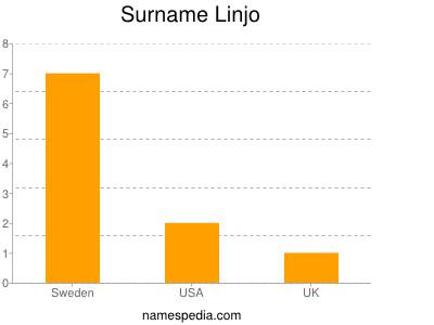 Surname Linjo