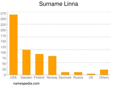 Surname Linna