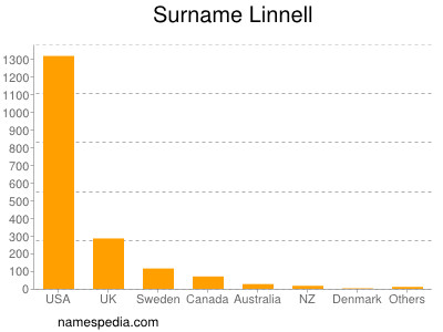 Surname Linnell