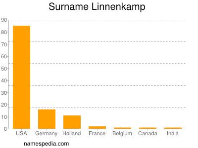Surname Linnenkamp